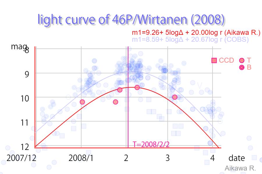 0046P-2008mag.png